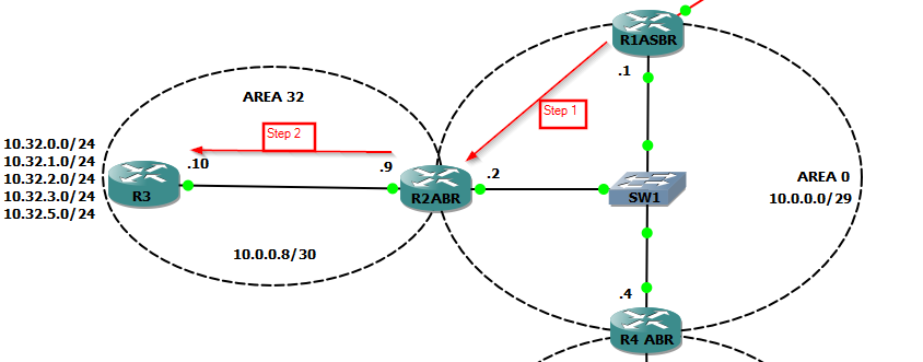 OSPF-DIAG-1