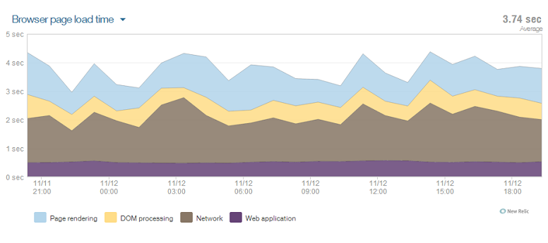New Relic graph