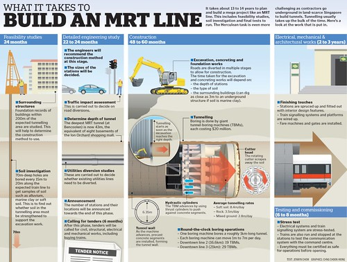 ST 06 May 2013 - What it takes to build and MRT line