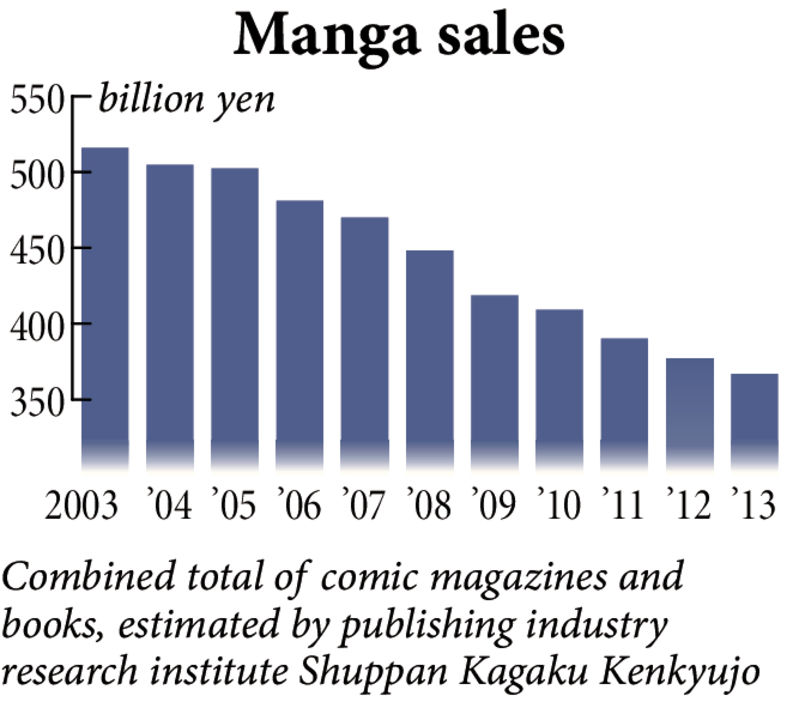 Japanese Manga Publishers Push New Copyright Laws