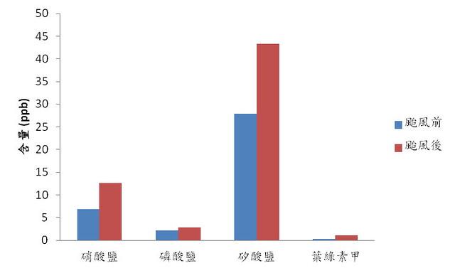 颱風前後營養鹽及葉綠素甲平均含量變化(圖片來源:農委會水產試驗所)