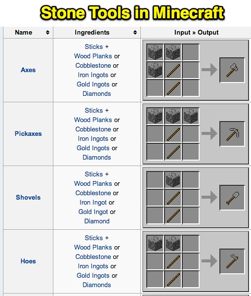 Stone Tools in Minecraft