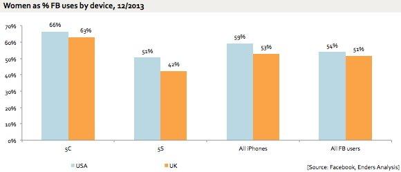 Купить iPhone 5C