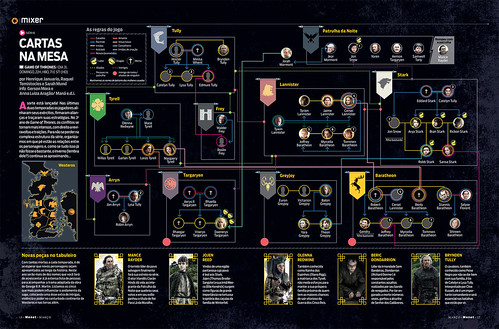 Game of Thrones - infográfico (2013)