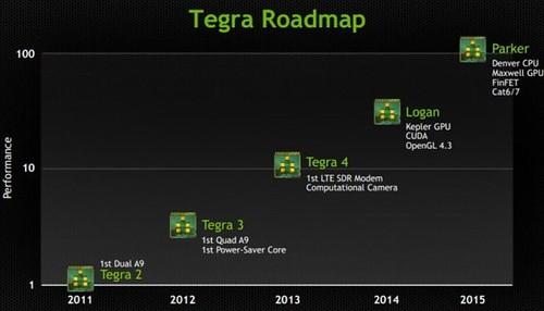 Nvidia Tegra 6