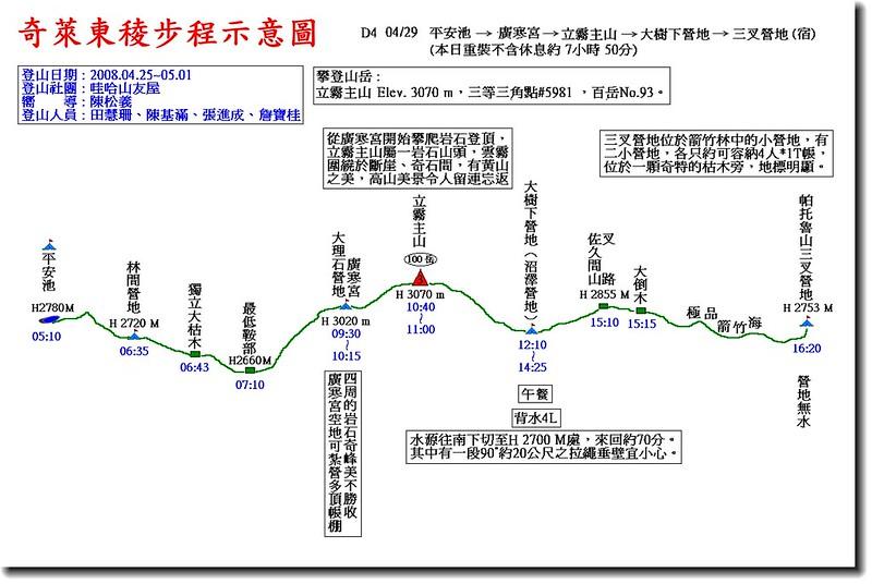 奇萊東稜步程示意圖(4)