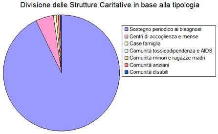 Tipologia Strutture Caritative