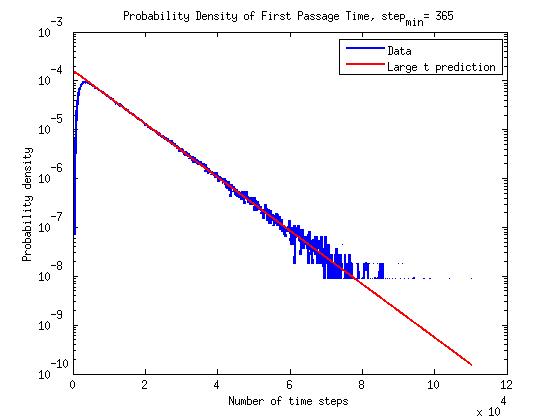 time_pdf_semilog2_histfix