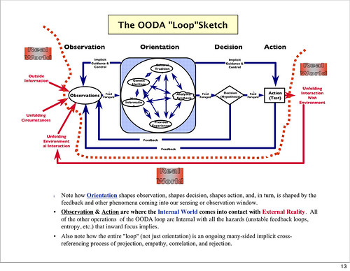 OODA Loop complex - click for larger version.