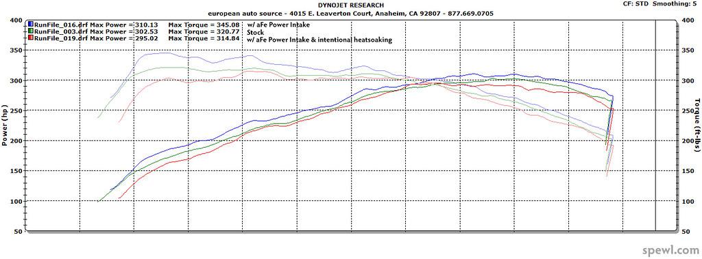 M235i aFe Power intake dyno test