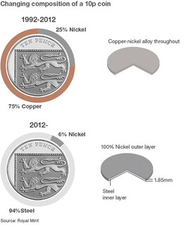 2012 composition of 10p coin