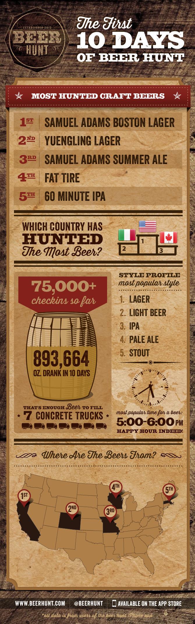 BeerHunt_First10Days