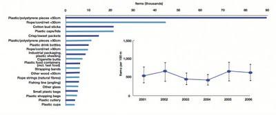 長條圖顯示了最常見物件的總數量,折線圖則顯示了個別海灘年平均的95%信賴區間誤差線。(聯合國奧斯陸巴黎公約委員會資料,亦可見2009年聯合國奧斯陸巴黎公約委員會報告。)
