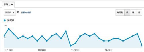 ブログを始めて 2 か月