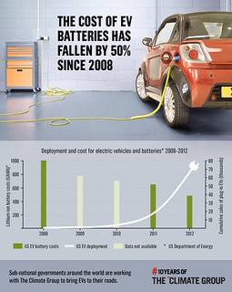 The cost of EV batteries has fallen by 50% since 2008