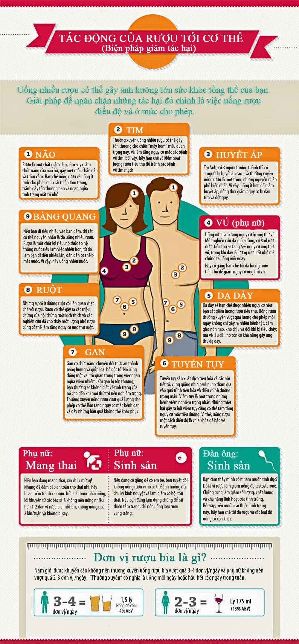 Infographic - Tác Hại Của Rượu