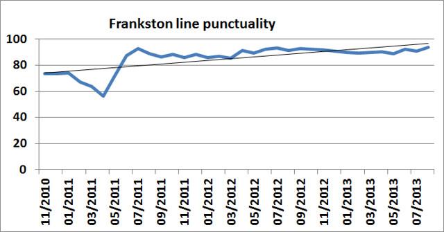 Frankston line punctuality