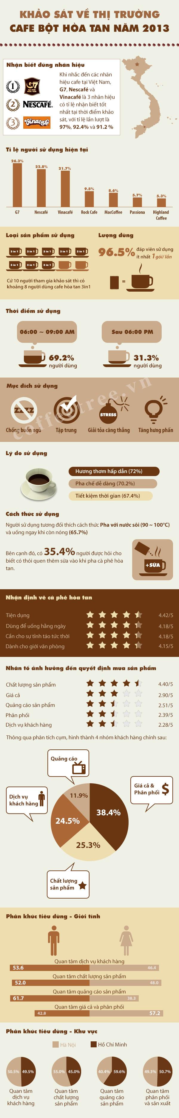 khảo sát thị trường cà phê 2013