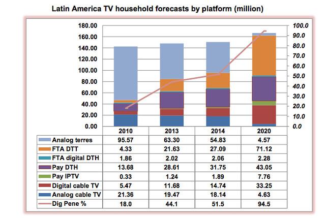TV Digital América Latina