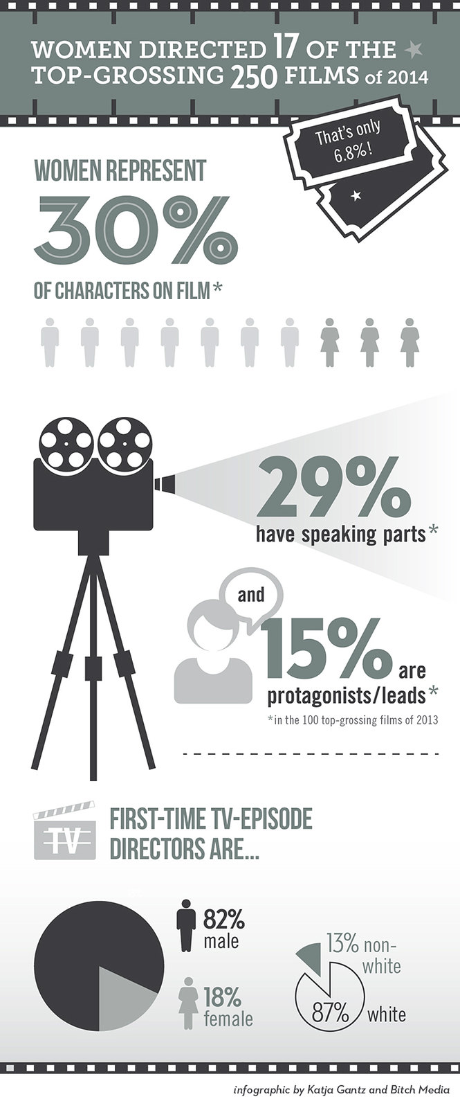 an infographic on women in hollywood
