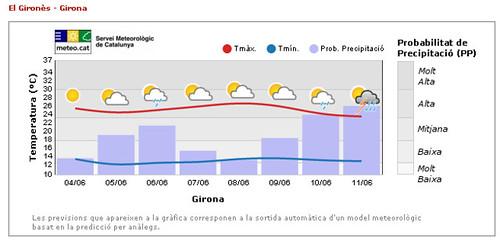 Meteograma que descriu la predicció municipal per Girona. Mostra l'evolució de la temperatura màxima, la temperatura mínima, la probabilitat de precipitació i un símbol de l'estat del cel.
