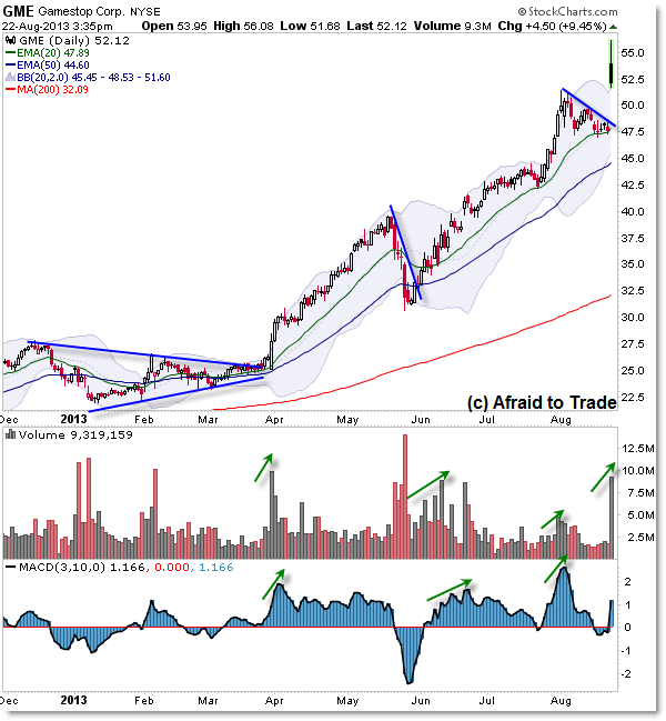 GME GameStop Strong Stock Getting Stronger Relative Strength