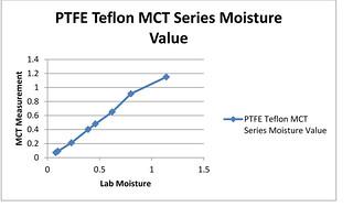 Teflon PTFE Moisture Graph Lab vs. MCT