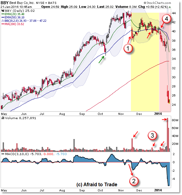Best Buy Trend Reversal BBY Trading Trend Reversals Steps to a Trend Reversal
