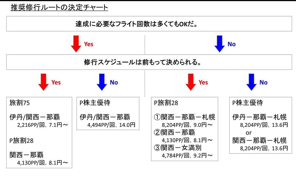 160619 推奨SFC修行ルートの決定チャート