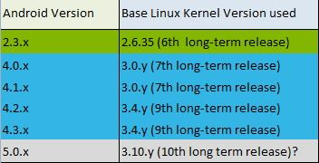 Android 5.0 на Kernel 3.10