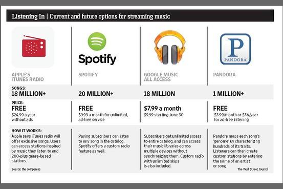 apple music vs itunes
