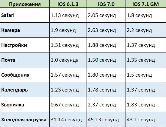 Скорость работы iPhone 4 на iOS 7.1