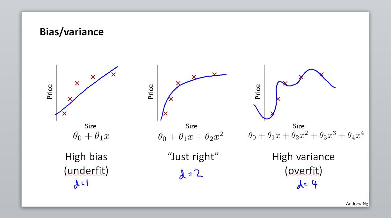 Bias/variance