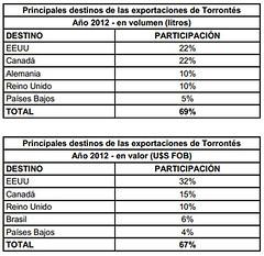Torrontés, el abanderado de los blancos argentinos