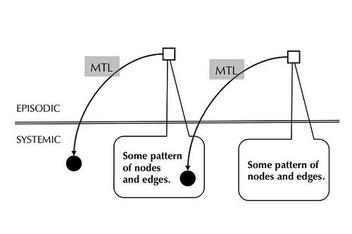 MTL Recursion