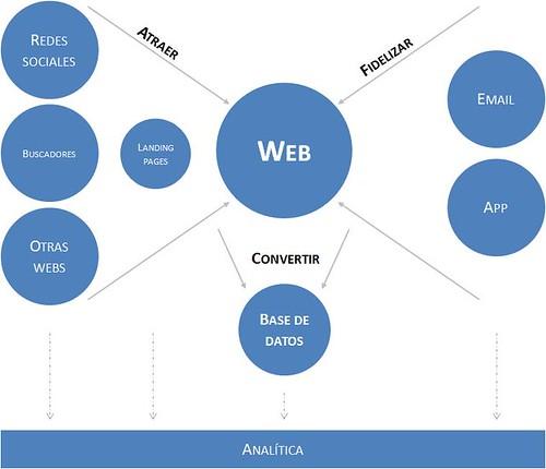 mapa_marketingdigital