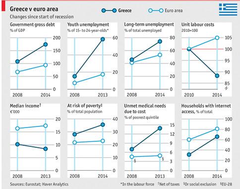 15b18 Economist Grecia