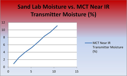 Sand Moisture Graph 061616