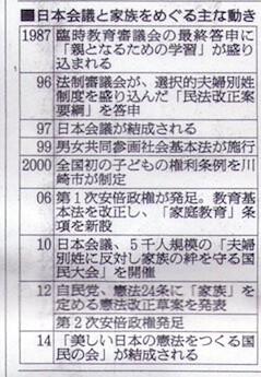 日本会議と家族をめぐる主な動き