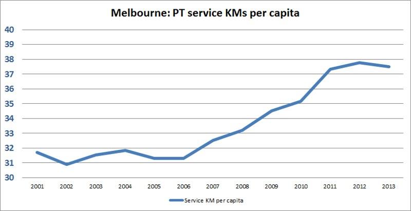 Melbourne public transport: Service kilometres (millions) per capita