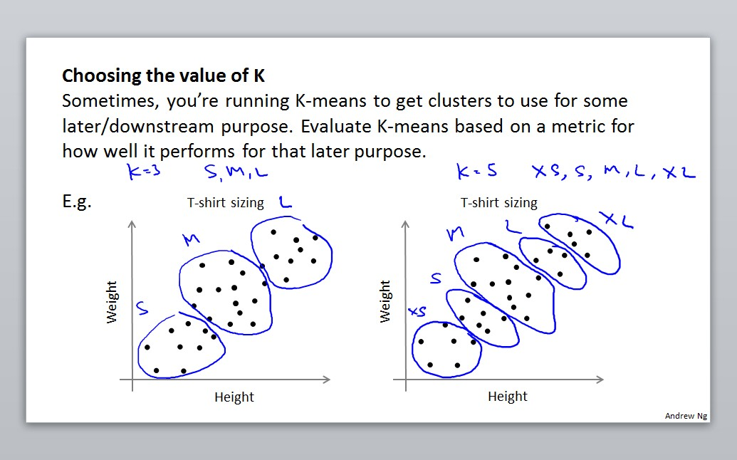 Choosing the value of K