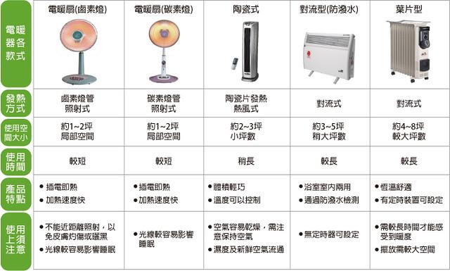 電暖器比較表
