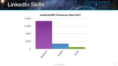2013 LinkedIn Skills for JavaScript MVC Frameworks