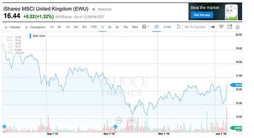 UK stock chart
