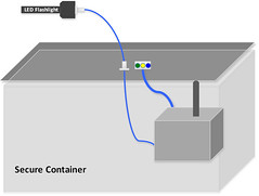 Diagram: Fiber optic tamper indicating enclosure for treaty verification