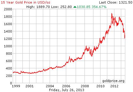Gambar grafik chart pergerakan harga emas dunia 15 tahun terakhir per 26 Juli 2013