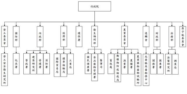 我國現行環境毒物及食品安全管理組織架構圖。(來源:中研院)
