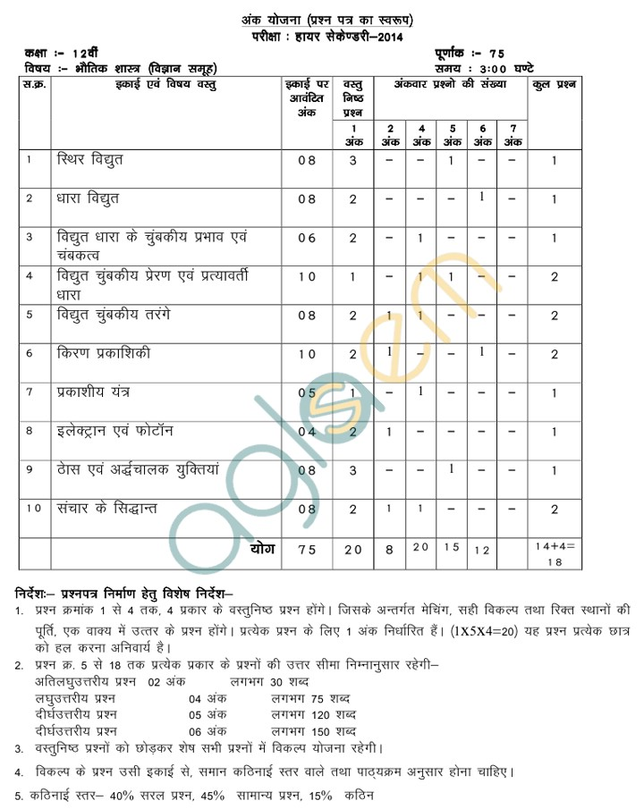 Mp board blue print of class xii physics question paper 2014 mp board blue print of class xii physics question paper 2014 malvernweather Image collections