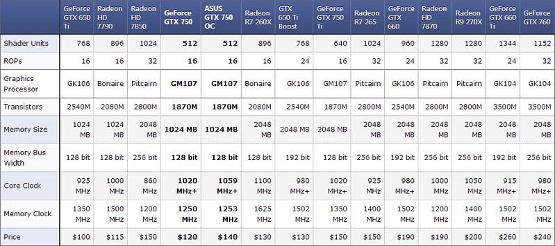 [Đập hộp] ASUS GTX 750 OC 1GB - 10240