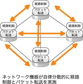 従来のネットワーク